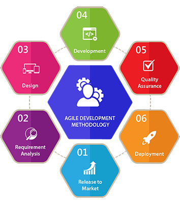 development-methodology